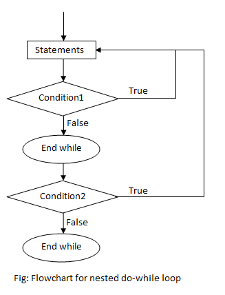 flowchart of nested do while loop in c programming