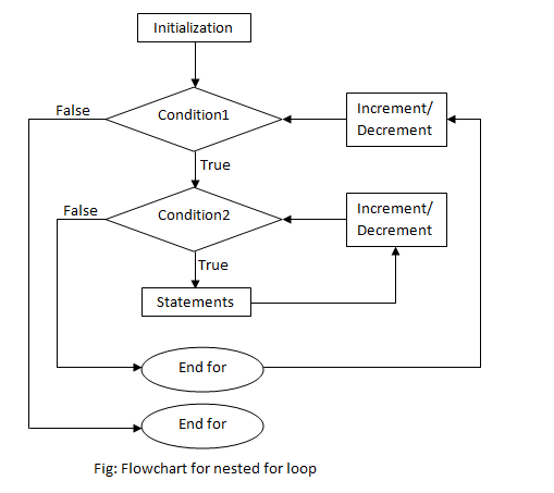 flowchart of nested for loop in c programming