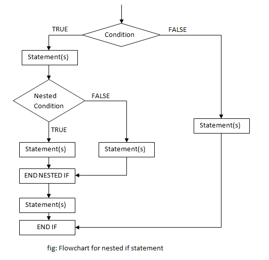 nested if flowchart in c++