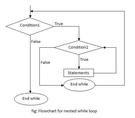 Nested Loops In C Programming Programtopia