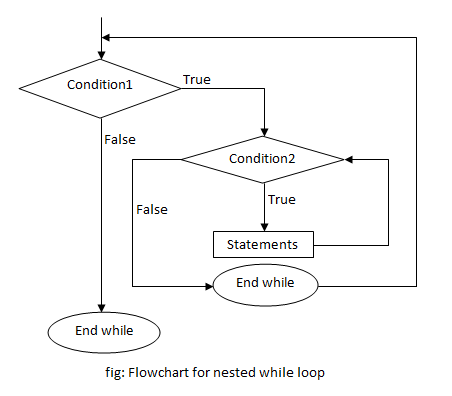 flowchart of nested while loop in c programming