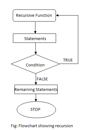 flowchart of recursion in c++ programming