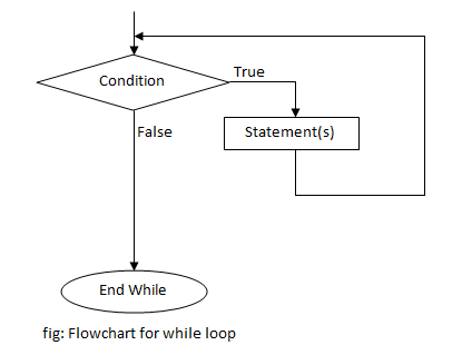 flowchart for while loop